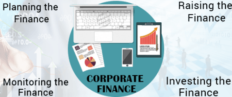 Top corporate finance assignment help online